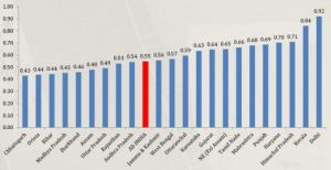 Haryana Human Development Index