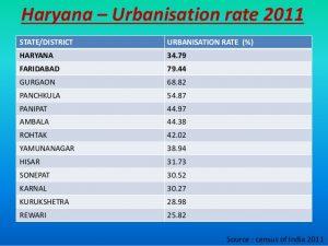 Census of Haryana