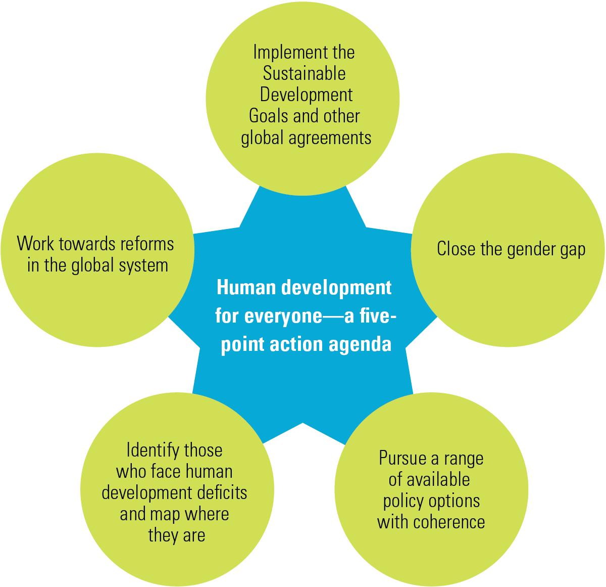 Rajasthan: Human Development Index